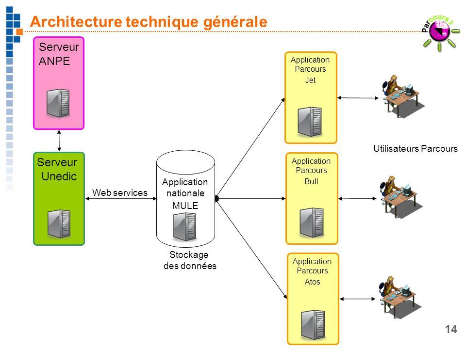 14 Application nationale MULE Architecture technique générale Serveur Unedic Application Parcours Jet Serveur ANPE Application Parcours Bull Applicati