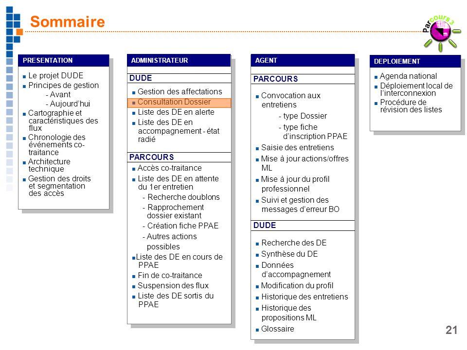 21 Le projet DUDE Principes de gestion - Avant - Aujourdhui Cartographie et caractéristiques des flux Chronologie des événements co- traitance Archite