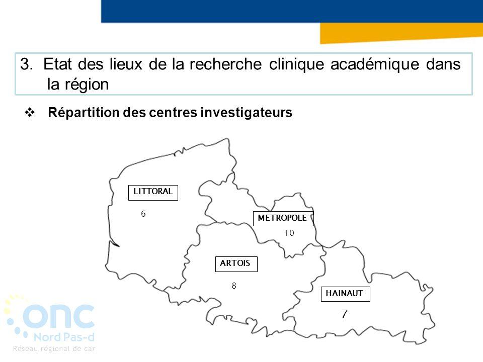 3. Etat des lieux de la recherche clinique académique dans la région Répartition des centres investigateurs LITTORAL 6 METROPOLE 10 ARTOIS 8 HAINAUT 7