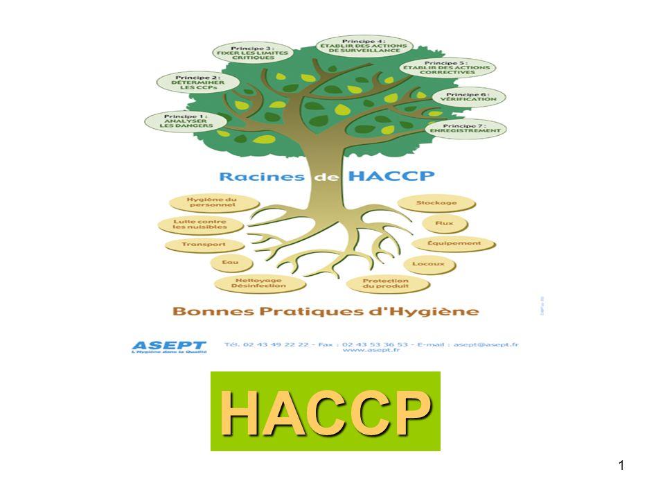 2 (Hazard Analysis Critical Control Point) Analyse et Contrôle des Points Critiques HACCP = démarche de qualité pour lalimentaire HACCP = respecter l Hygiène et la sécurité des Aliments, Par des autocontrôles Lanalyse des dangers La gestion des risques anticipée
