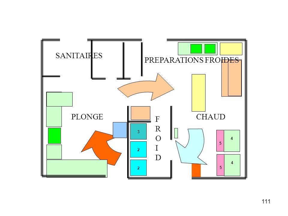 111 5 5 4 4 2 2 3 PLONGECHAUD FROIDFROID PREPARATIONS FROIDES SANITAIRES