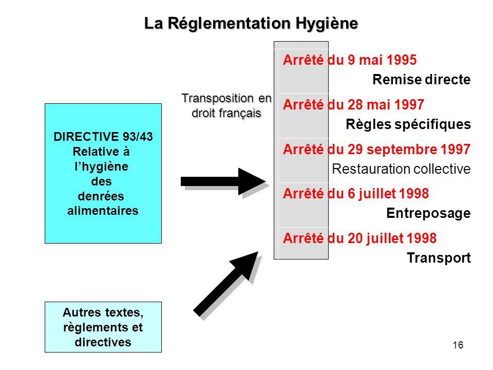 16 La Réglementation Hygiène Transposition en droit français Arrêté du 9 mai 1995 Remise directe Arrêté du 28 mai 1997 Règles spécifiques Arrêté du 29