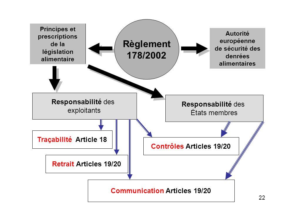 22 Principes et prescriptions de la législation alimentaire Responsabilité des exploitants Traçabilité Article 18 Retrait Articles 19/20 Règlement 178