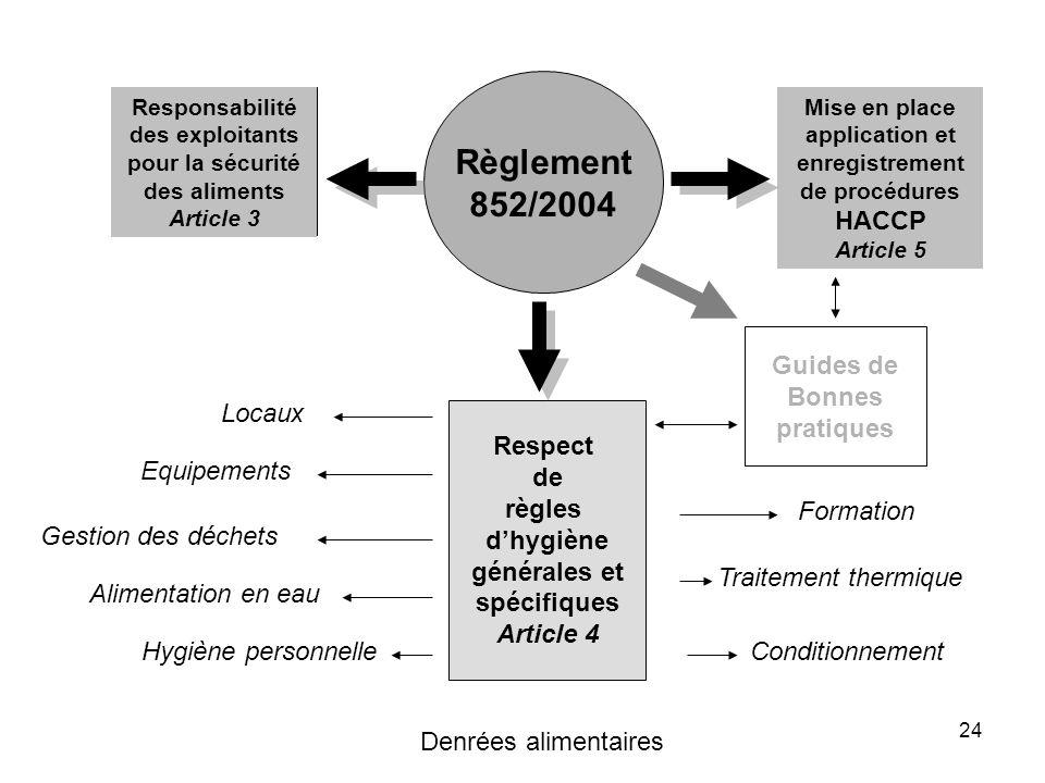 24 Responsabilité des exploitants pour la sécurité des aliments Article 3 Respect de règles dhygiène générales et spécifiques Article 4 Règlement 852/