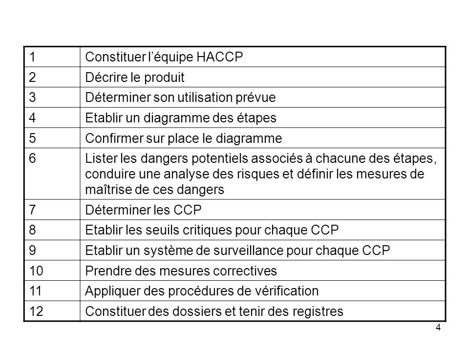 4 1Constituer léquipe HACCP 2Décrire le produit 3Déterminer son utilisation prévue 4Etablir un diagramme des étapes 5Confirmer sur place le diagramme