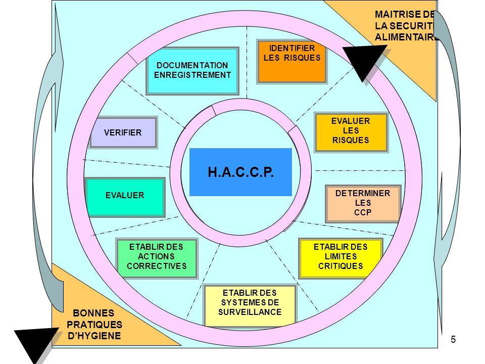 146 d) lapplication généralisée de procédures fondées sur les principes HACCP, associés à la mise en œuvre de bonnes pratiques dhygiène, devraient renforcer la responsabilité des exploitants du secteur alimentaire; e) les guides de bonnes pratiques constituent un outil précieux, qui aide les exploitants du secteur alimentaire à respecter les règles dhygiène alimentaire à toutes les étapes de la chaîne alimentaire et à appliquer les principes HACCP; f) il est nécessaire de fixer des critères microbiologiques et des exigences en matière de contrôle de la température fondés sur une évaluation scientifique des risques; g) il est nécessaire de garantir que les denrées alimentaires importées répondent au moins aux mêmes normes sanitaires que celles produites dans la Communauté, ou à des normes équivalentes.