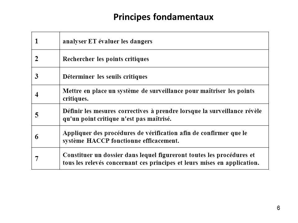 6 Principes fondamentaux 1 analyser ET évaluer les dangers 2 Rechercher les points critiques 3 Déterminer les seuils critiques 4 Mettre en place un sy