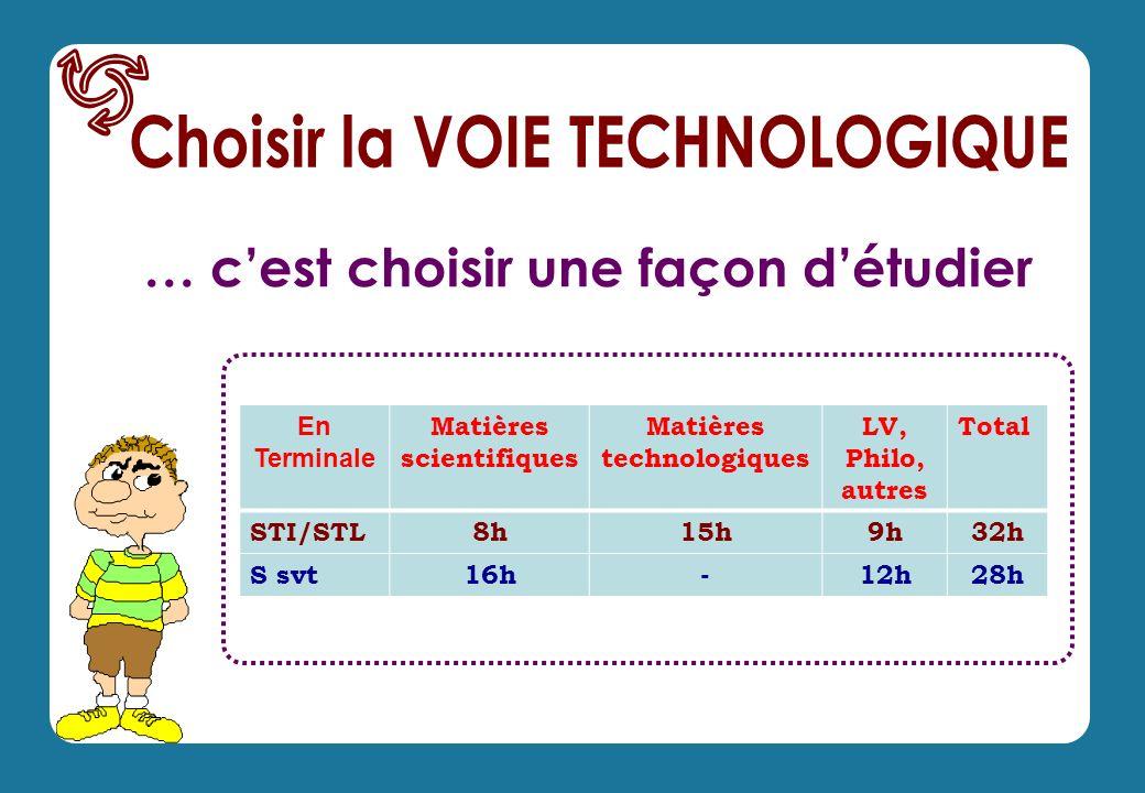 … cest choisir une façon détudier En Terminale Matières scientifiques Matières technologiques LV, Philo, autres Total STI/STL8h15h9h32h S svt16h-12h28