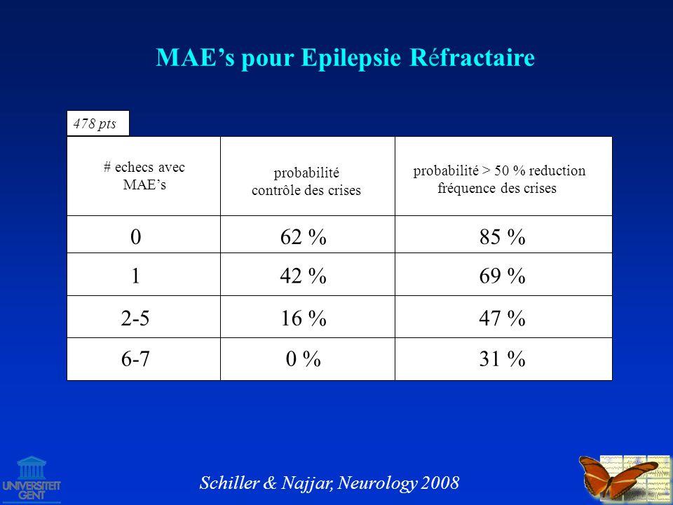 M.Brodie, G. Bamagous and Patrick Kwan; Epilepsia 0 (Abst.