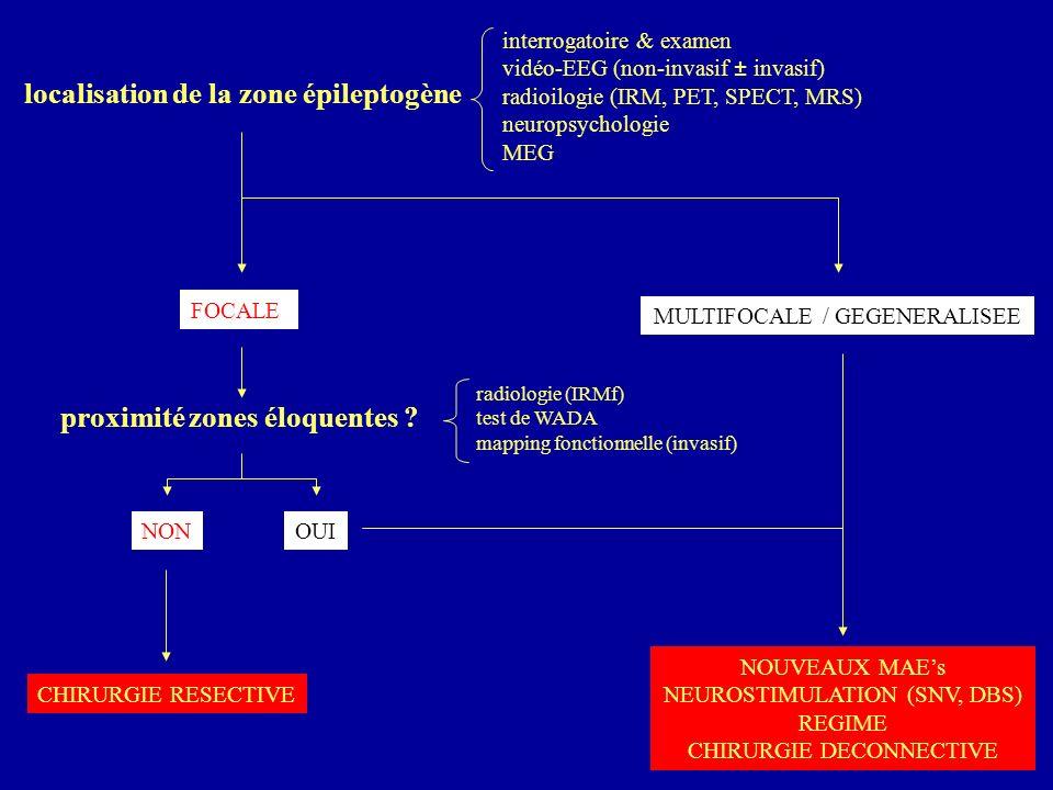 Key Messages 1/3 des patients seront réfractaires aux MAEs