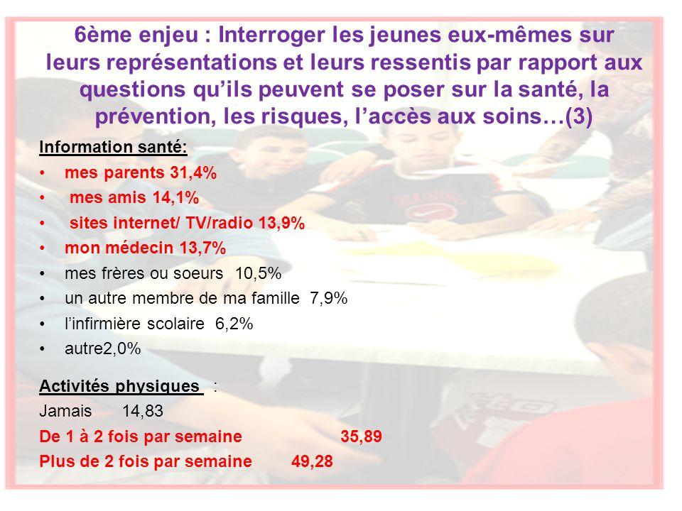 6ème enjeu : Interroger les jeunes eux-mêmes sur leurs représentations et leurs ressentis par rapport aux questions quils peuvent se poser sur la santé, la prévention, les risques, laccès aux soins…(3) Information santé: mes parents 31,4% mes amis 14,1% sites internet/ TV/radio 13,9% mon médecin 13,7% mes frères ou soeurs 10,5% un autre membre de ma famille 7,9% linfirmière scolaire 6,2% autre2,0% Activités physiques : Jamais 14,83 De 1 à 2 fois par semaine 35,89 Plus de 2 fois par semaine 49,28