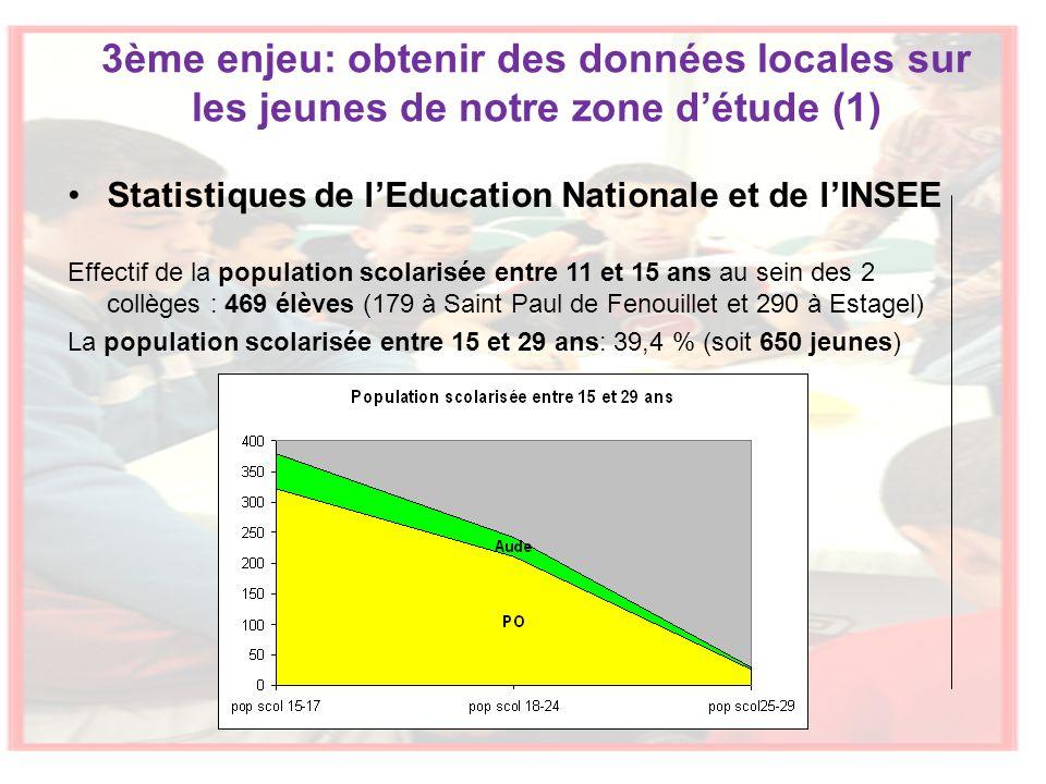 3ème enjeu: obtenir des données locales sur les jeunes de notre zone détude (1) Statistiques de lEducation Nationale et de lINSEE Effectif de la population scolarisée entre 11 et 15 ans au sein des 2 collèges : 469 élèves (179 à Saint Paul de Fenouillet et 290 à Estagel) La population scolarisée entre 15 et 29 ans: 39,4 % (soit 650 jeunes)