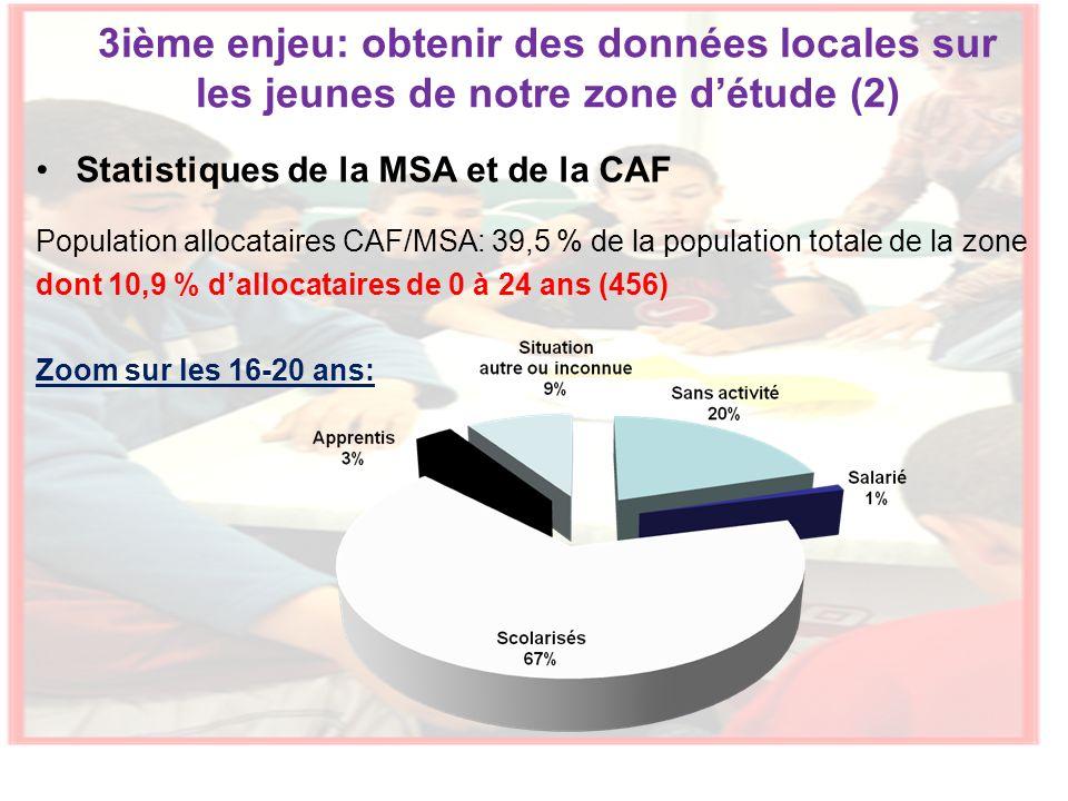 Statistiques de la MSA et de la CAF Population allocataires CAF/MSA: 39,5 % de la population totale de la zone dont 10,9 % dallocataires de 0 à 24 ans (456) Zoom sur les 16-20 ans: 3ième enjeu: obtenir des données locales sur les jeunes de notre zone détude (2)