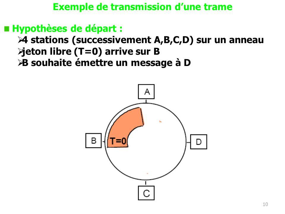 10 Exemple de transmission dune trame Hypothèses de départ : 4 stations (successivement A,B,C,D) sur un anneau jeton libre (T=0) arrive sur B B souhai