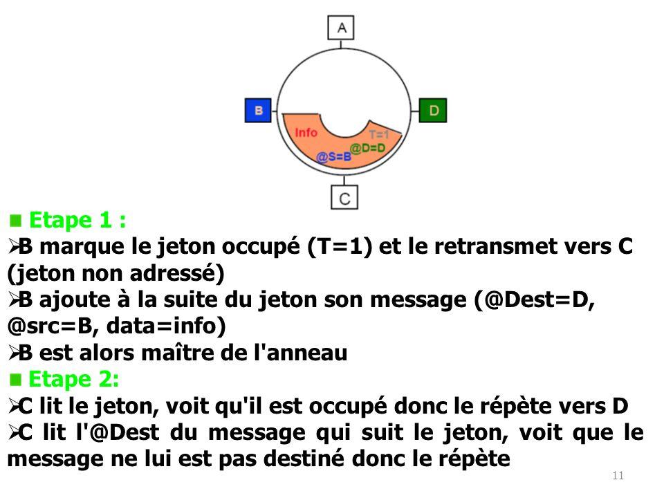 11 Etape 1 : B marque le jeton occupé (T=1) et le retransmet vers C (jeton non adressé) B ajoute à la suite du jeton son message (@Dest=D, @src=B, dat