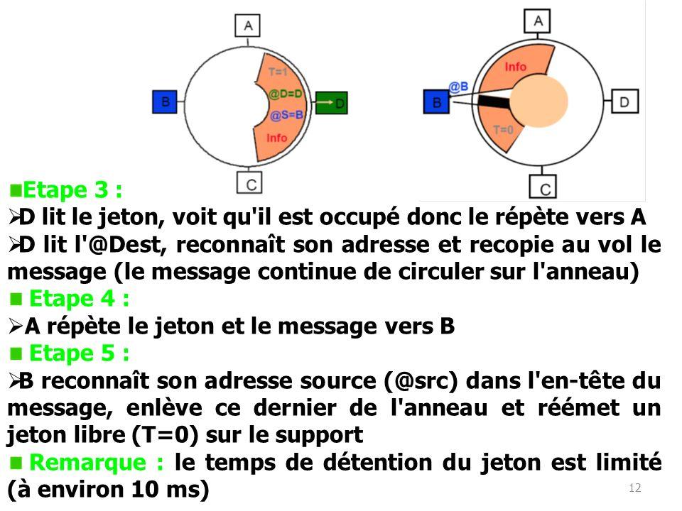 12 Etape 3 : D lit le jeton, voit qu'il est occupé donc le répète vers A D lit l'@Dest, reconnaît son adresse et recopie au vol le message (le message