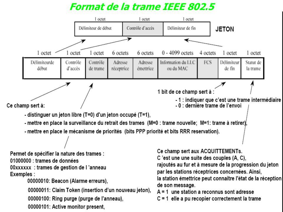 13 Format de la trame IEEE 802.5