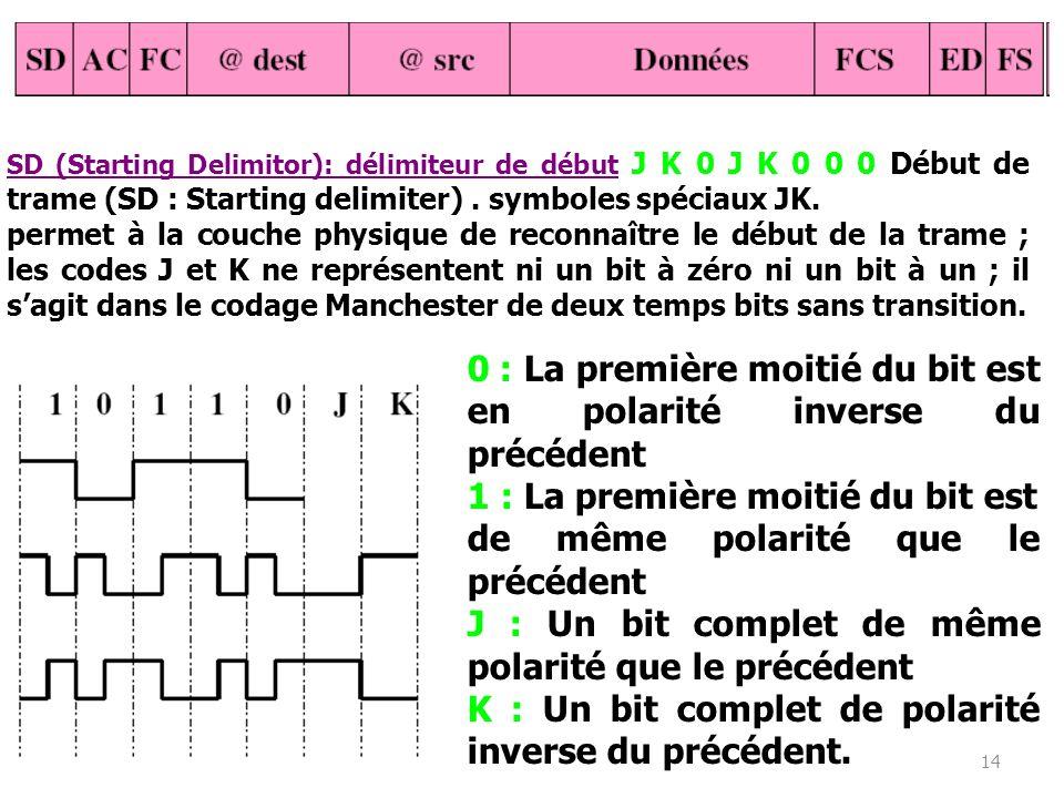 14 SD (Starting Delimitor): délimiteur de début J K 0 J K 0 0 0 Début de trame (SD : Starting delimiter). symboles spéciaux JK. permet à la couche phy