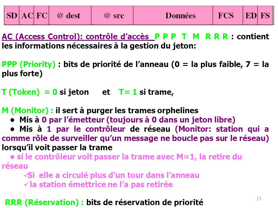 15 AC (Access Control): contrôle daccès P P P T M R R R : contient les informations nécessaires à la gestion du jeton: PPP (Priority) : bits de priori