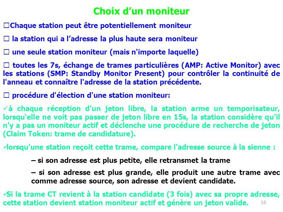 16 Choix dun moniteur Chaque station peut être potentiellement moniteur la station qui a ladresse la plus haute sera moniteur une seule station monite