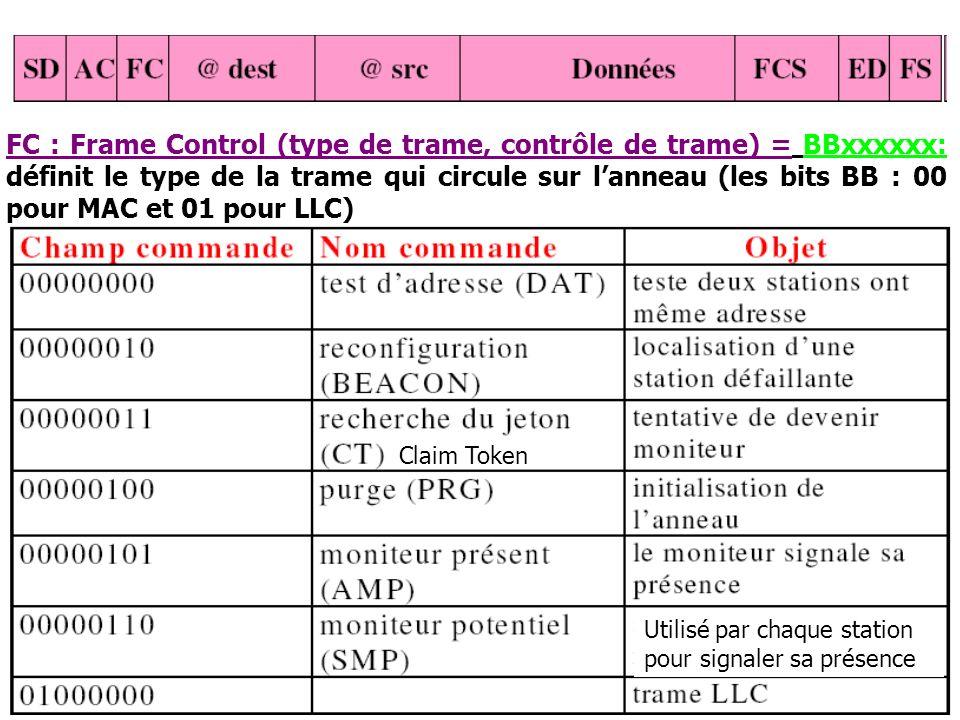 17 FC : Frame Control (type de trame, contrôle de trame) = BBxxxxxx: définit le type de la trame qui circule sur lanneau (les bits BB : 00 pour MAC et