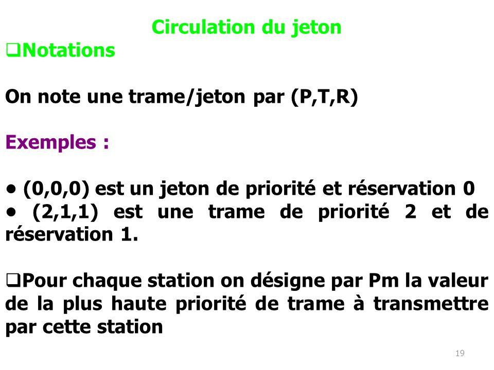 19 Circulation du jeton Notations On note une trame/jeton par (P,T,R) Exemples : (0,0,0) est un jeton de priorité et réservation 0 (2,1,1) est une tra