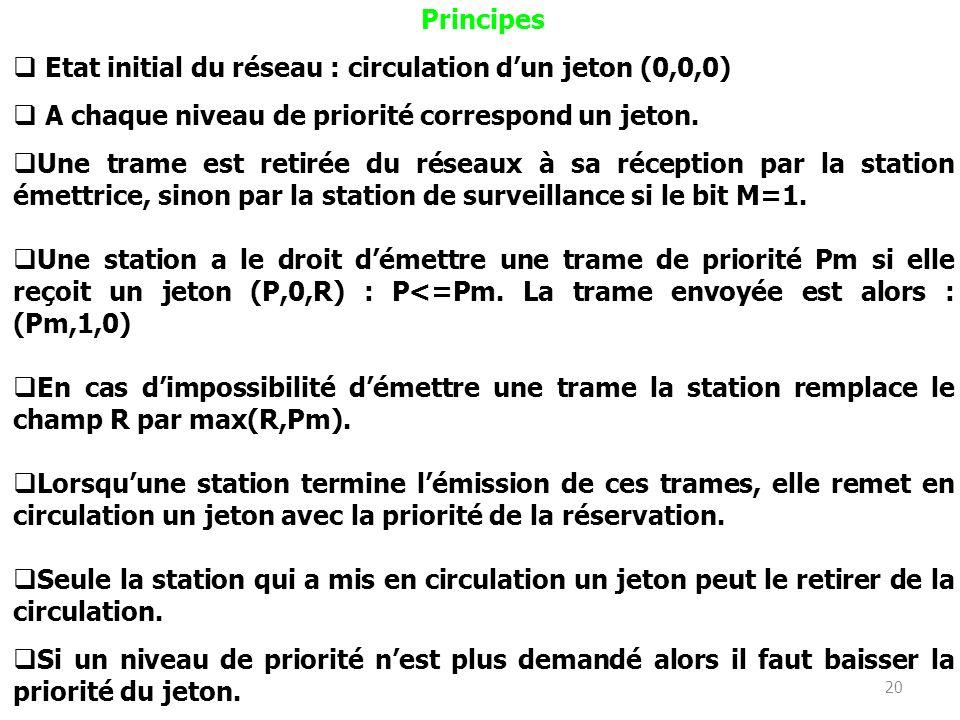 20 Principes Etat initial du réseau : circulation dun jeton (0,0,0) A chaque niveau de priorité correspond un jeton. Une trame est retirée du réseaux