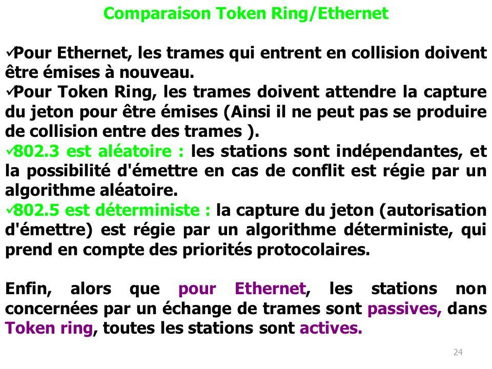 24 Comparaison Token Ring/Ethernet Pour Ethernet, les trames qui entrent en collision doivent être émises à nouveau. Pour Token Ring, les trames doive