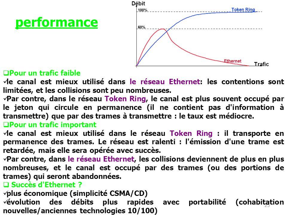 25 Pour un trafic faible le canal est mieux utilisé dans le réseau Ethernet: les contentions sont limitées, et les collisions sont peu nombreuses. Par