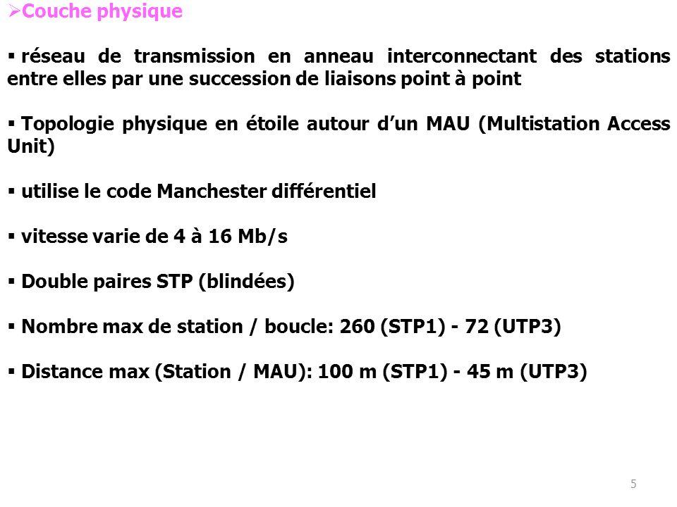 5 Couche physique réseau de transmission en anneau interconnectant des stations entre elles par une succession de liaisons point à point Topologie phy