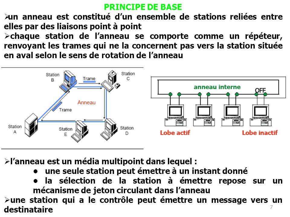 7 PRINCIPE DE BASE un anneau est constitué dun ensemble de stations reliées entre elles par des liaisons point à point chaque station de lanneau se co