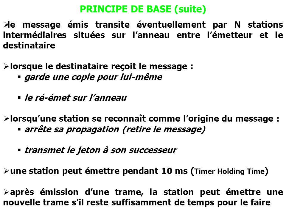 8 PRINCIPE DE BASE (suite) le message émis transite éventuellement par N stations intermédiaires situées sur lanneau entre lémetteur et le destinatair