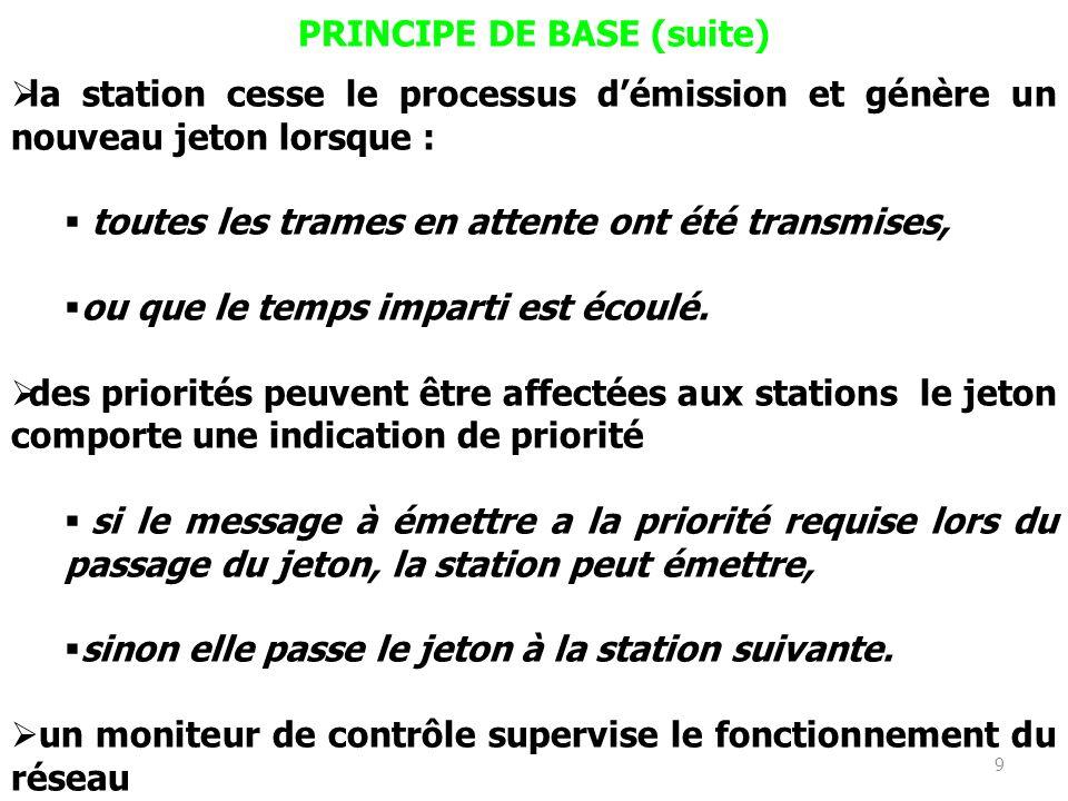 9 PRINCIPE DE BASE (suite) la station cesse le processus démission et génère un nouveau jeton lorsque : toutes les trames en attente ont été transmise