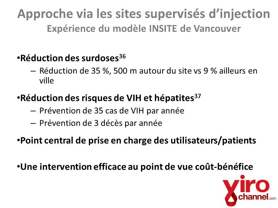 Réduction des surdoses 36 – Réduction de 35 %, 500 m autour du site vs 9 % ailleurs en ville Réduction des risques de VIH et hépatites 37 – Prévention