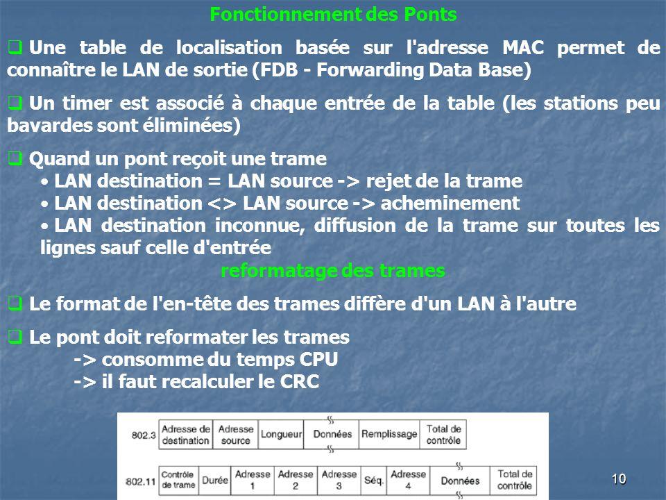 10 Fonctionnement des Ponts Une table de localisation basée sur l adresse MAC permet de connaître le LAN de sortie (FDB - Forwarding Data Base) Un timer est associé à chaque entrée de la table (les stations peu bavardes sont éliminées) Quand un pont reçoit une trame LAN destination = LAN source -> rejet de la trame LAN destination <> LAN source -> acheminement LAN destination inconnue, diffusion de la trame sur toutes les lignes sauf celle d entrée reformatage des trames Le format de l en-tête des trames diffère d un LAN à l autre Le pont doit reformater les trames -> consomme du temps CPU -> il faut recalculer le CRC
