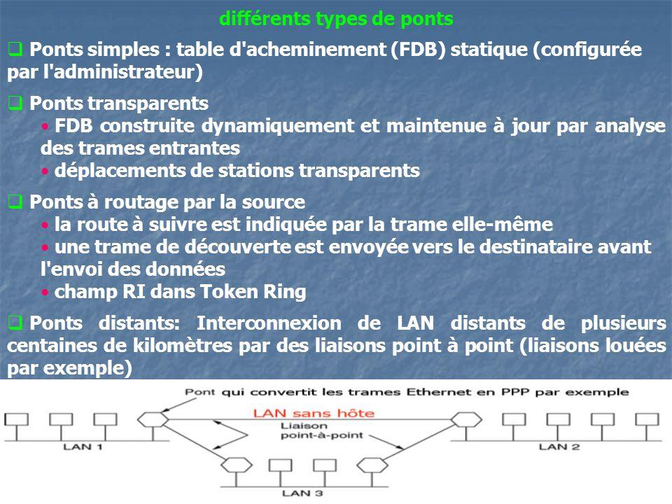 11 différents types de ponts Ponts simples : table d acheminement (FDB) statique (configurée par l administrateur) Ponts transparents FDB construite dynamiquement et maintenue à jour par analyse des trames entrantes déplacements de stations transparents Ponts à routage par la source la route à suivre est indiquée par la trame elle-même une trame de découverte est envoyée vers le destinataire avant l envoi des données champ RI dans Token Ring Ponts distants: Interconnexion de LAN distants de plusieurs centaines de kilomètres par des liaisons point à point (liaisons louées par exemple)