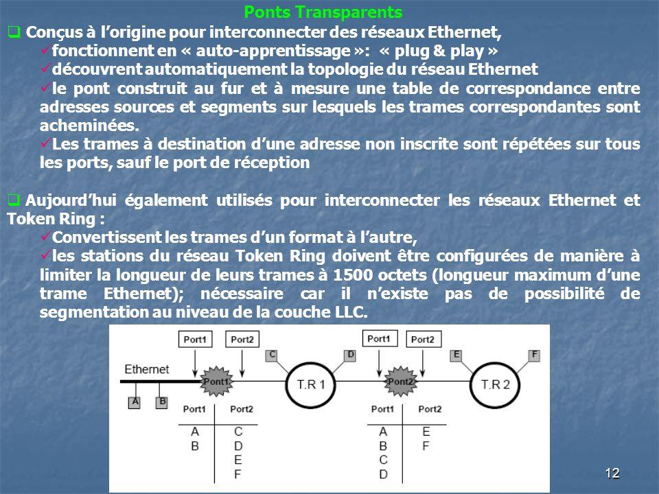 12 Ponts Transparents Conçus à lorigine pour interconnecter des réseaux Ethernet, fonctionnent en « auto-apprentissage »: « plug & play » découvrent a