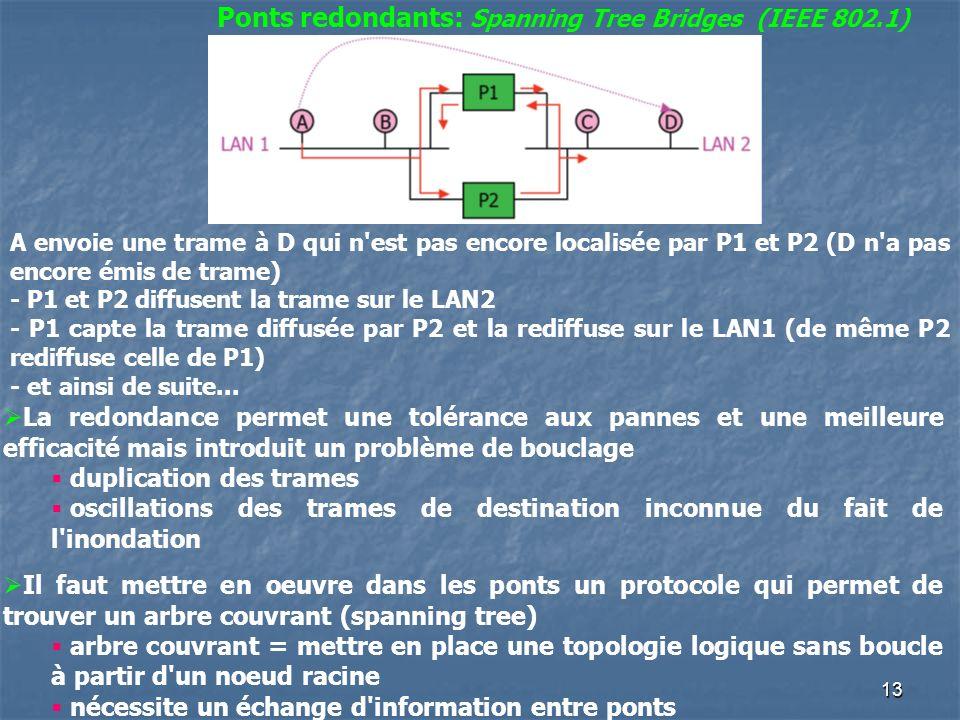 13 Ponts redondants: Spanning Tree Bridges (IEEE 802.1) A envoie une trame à D qui n est pas encore localisée par P1 et P2 (D n a pas encore émis de trame) - P1 et P2 diffusent la trame sur le LAN2 - P1 capte la trame diffusée par P2 et la rediffuse sur le LAN1 (de même P2 rediffuse celle de P1) - et ainsi de suite...