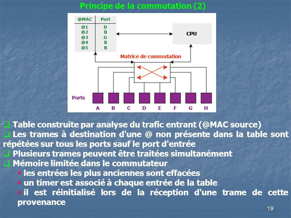 19 Principe de la commutation (2) Table construite par analyse du trafic entrant (@MAC source) Les trames à destination d'une @ non présente dans la t