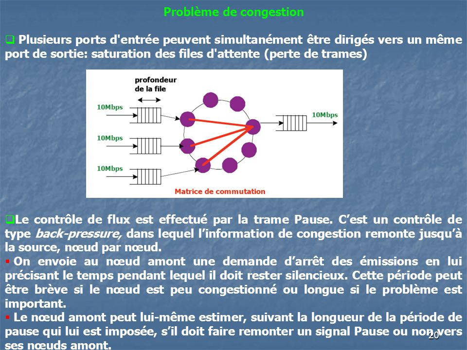 20 Problème de congestion Plusieurs ports d entrée peuvent simultanément être dirigés vers un même port de sortie: saturation des files d attente (perte de trames) Le contrôle de flux est effectué par la trame Pause.