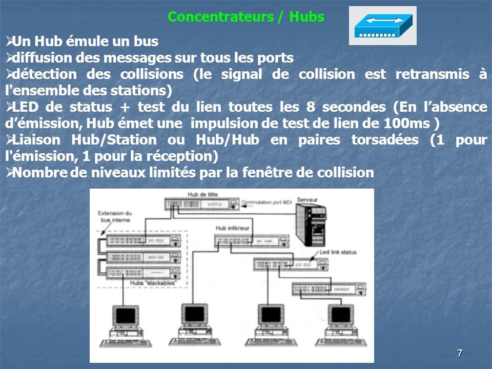 7 Concentrateurs / Hubs Un Hub émule un bus diffusion des messages sur tous les ports détection des collisions (le signal de collision est retransmis à l ensemble des stations) LED de status + test du lien toutes les 8 secondes (En labsence démission, Hub émet une impulsion de test de lien de 100ms ) Liaison Hub/Station ou Hub/Hub en paires torsadées (1 pour l émission, 1 pour la réception) Nombre de niveaux limités par la fenêtre de collision
