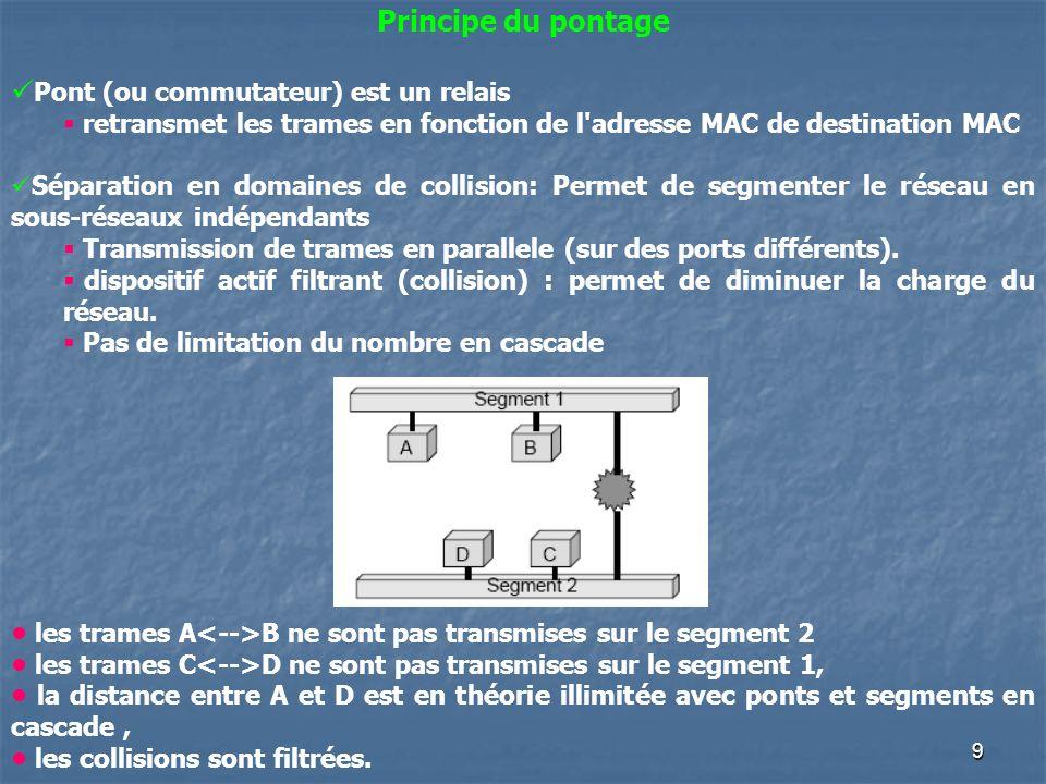 9 Principe du pontage Pont (ou commutateur) est un relais retransmet les trames en fonction de l'adresse MAC de destination MAC Séparation en domaines