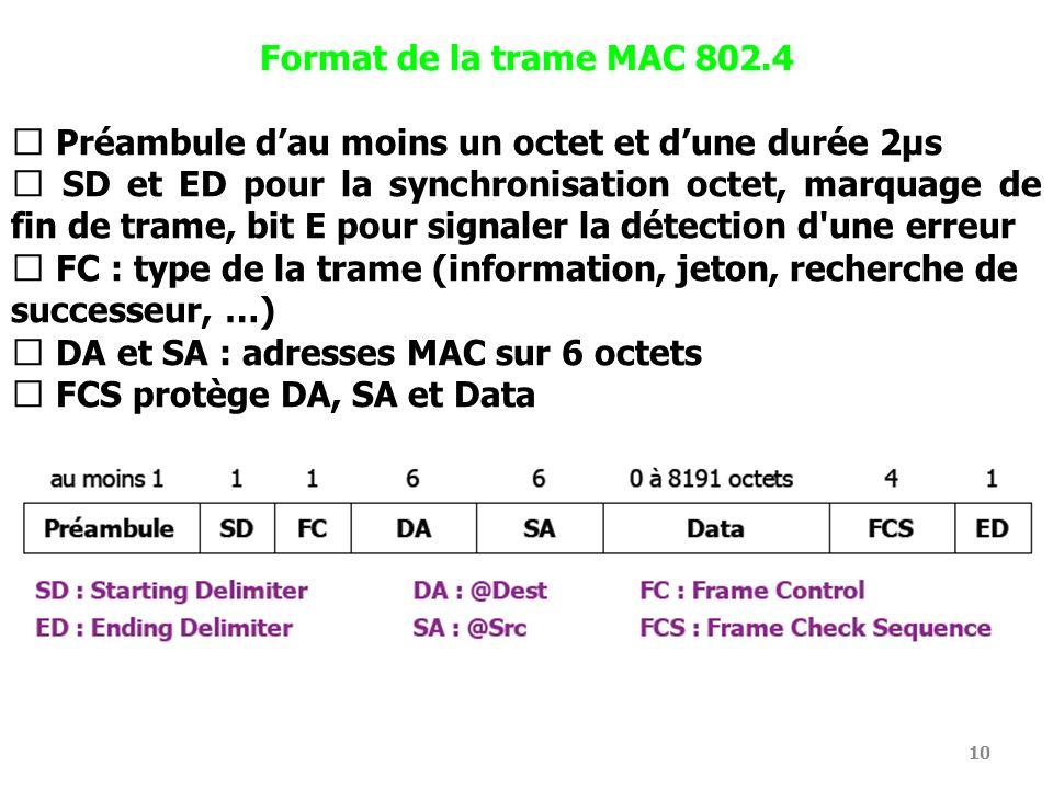 10 Format de la trame MAC 802.4 Préambule dau moins un octet et dune durée 2μs SD et ED pour la synchronisation octet, marquage de fin de trame, bit E