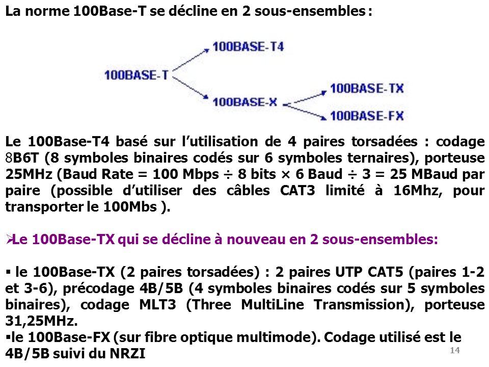 14 La norme 100Base-T se décline en 2 sous-ensembles : Le 100Base-T4 basé sur lutilisation de 4 paires torsadées : codage 8B6T (8 symboles binaires co