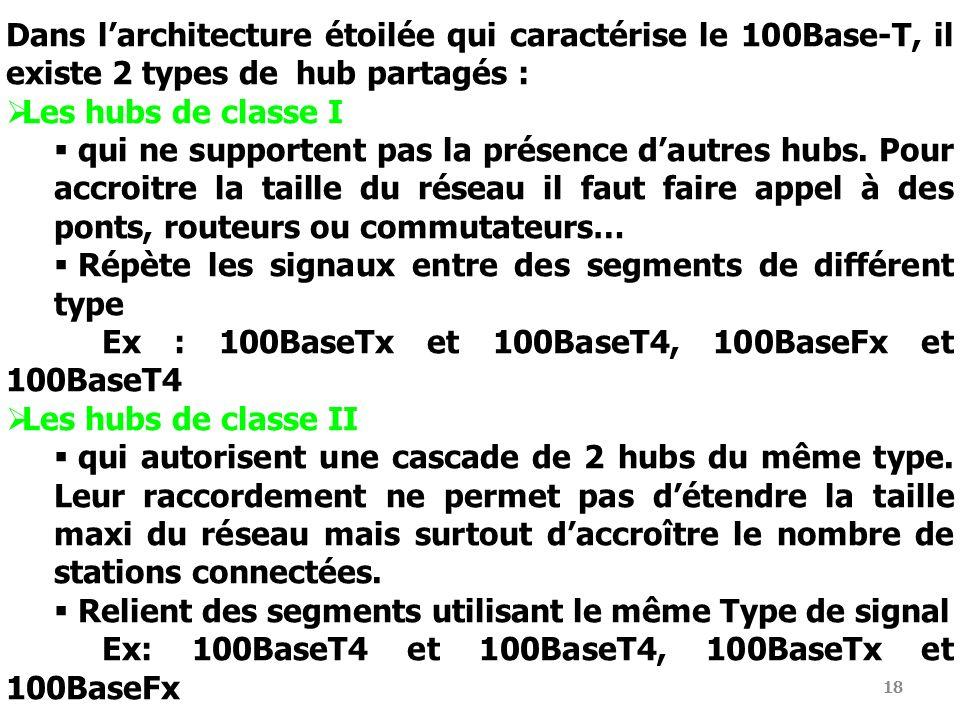 18 Dans larchitecture étoilée qui caractérise le 100Base-T, il existe 2 types de hub partagés : Les hubs de classe I qui ne supportent pas la présence