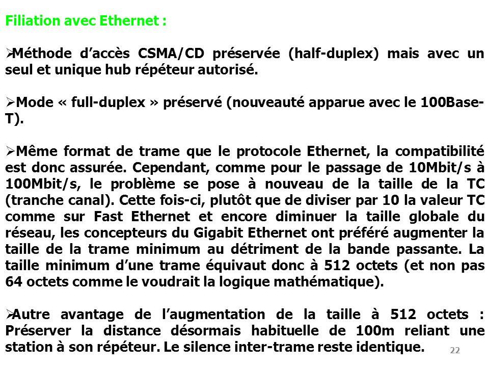 22 Filiation avec Ethernet : Méthode daccès CSMA/CD préservée (half-duplex) mais avec un seul et unique hub répéteur autorisé. Mode « full-duplex » pr