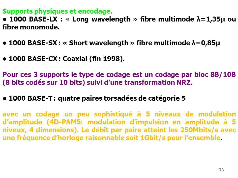 23 Supports physiques et encodage. 1000 BASE-LX : « Long wavelength » fibre multimode λ=1,35μ ou fibre monomode. 1000 BASE-SX : « Short wavelength » f