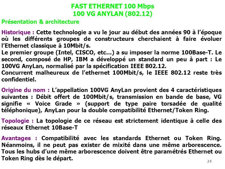 24 FAST ETHERNET 100 Mbps 100 VG ANYLAN (802.12) Présentation & architecture Historique : Cette technologie a vu le jour au début des années 90 à lépo