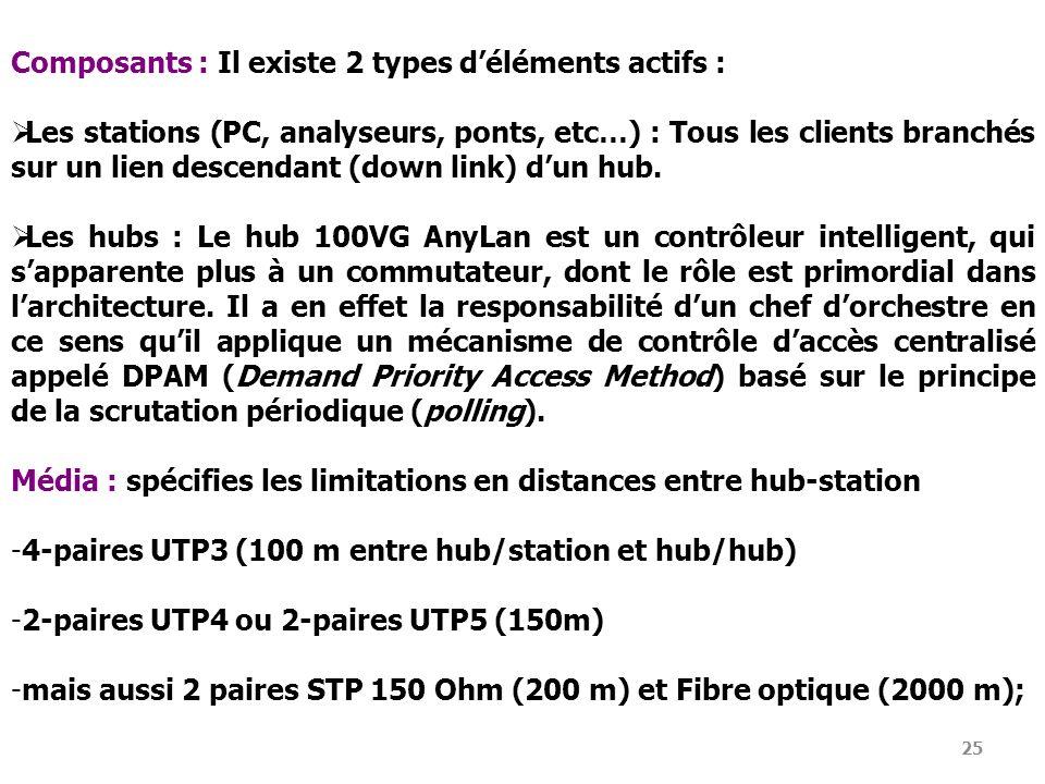 25 Composants : Il existe 2 types déléments actifs : Les stations (PC, analyseurs, ponts, etc…) : Tous les clients branchés sur un lien descendant (do