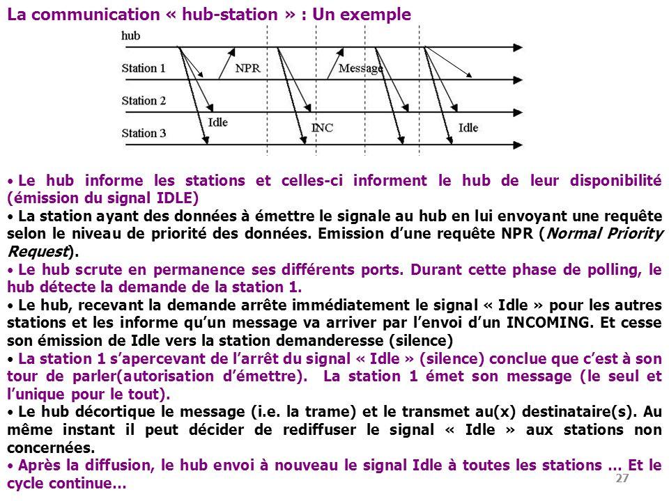 27 Le hub informe les stations et celles-ci informent le hub de leur disponibilité (émission du signal IDLE) La station ayant des données à émettre le